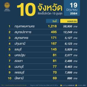 กทม.ยังหนักติดเชื้อ 1,218 ราย ตาย 19 คน ชายแดนพบลักลอบเข้าช่องทางธรรมชาติต่อเนื่อง สมุทรปราการติดเชื้อพุ่ง 495 ราย