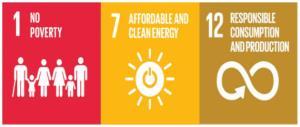 รูปที่ 3 1 No Poverty , 7 Affordable And Clean Energy, 12 Responsible Consumption and Production อ้างอิงรูปภาพ: https://www.sdgmove.com/