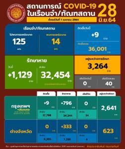 ยอดผู้ต้องขังติดเชื้อโควิด-19 ใหม่ต่ำสิบวันแรก อยู่ระหว่างรักษาอีก 3,264 ราย