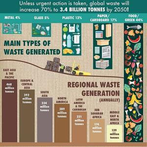 """What a Waste 2.0 """"โมเดลใหม่ บริหารขยะผืนดิน""""  ธนาคารโลก เปิดสู่สาธารณะ หวังกระตุ้นทุกประเทศถอดบทเรียนสู่เป้าหมาย ปี 2050"""