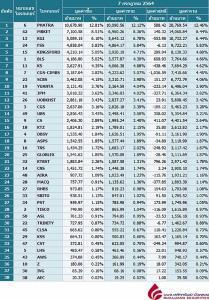 Broker ranking 7 Jul 2021