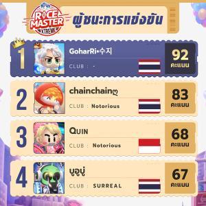 หนุ่มไทยคว้าแชมป์อาเซียนรายการ KartRider Rush+ XTREME!