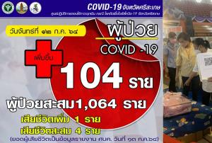 ผู้ป่วยล้นโรงพยาบาล! ชาวศรีสะเกษผวาติดโควิดพุ่งนิวไฮ 104 ราย ยอดป่วยสะสมทะลุกว่า 1,000 ราย