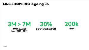 LINE SHOPPING ชน e-marketplace เปิดเกมกระตุ้นยอดขายรอบใหม่ปลายปีนี้-ต้นปีหน้า