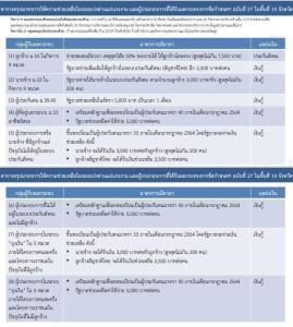 รัฐบาลเคาะเยียวยาเพิ่มทุกสิทธิ ม.33-39-40 เพิ่มประเภทกิจการ 9 สาขา 10 จังหวัดเป็นเวลา 1 เดือน