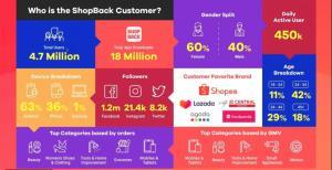 Video อนาคตของชอปปิ้งออนไลน์ ShopBack ดึงครีเอเตอร์เพิ่มฟีเจอร์