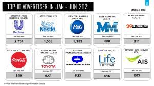 แสงเริ่มสว่างกลางอุโมงค์ งบโฆษณา มิ.ย.พุ่ง 14% ดันตลาดรวมครึ่งแรกสู่ 5.3 หมื่นล้าน