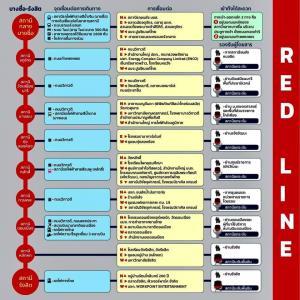 โค้งสุดท้าย! สายสีแดง เช็กความพร้อมก่อนเปิด 2 ส.ค. ย้ำจัดพื้นที่สถานีกลางบางซื่อฉีดวัคซีนต่อเนื่อง