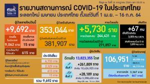 ไทยป่วยโควิด 9,692 ราย อันดับ 58 ของโลก กทม.ยังสูงสุดในประเทศทั้งติดเชื้อ-เสียชีวิต