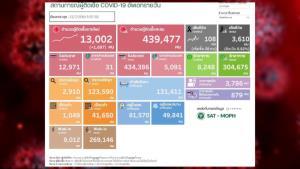 นิวไฮอีกครั้ง! ป่วยโควิดในประเทศวันนี้สาหัส 13,002 ราย ติดเชื้อในเรือนจำ 1,049 ยอดดับสูง 108 คน ติดเชื้อสะสมระลอกเมษาฯ 4 แสนราย