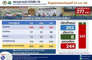 โคราชแสนสาหัส! ป่วยโควิดรายใหม่ทุบสถิติพุ่ง 277 ราย อ.ปากช่องอ่วมมากสุด ผงะพบติดเชื้อใน จว.อื้อ 190 ราย