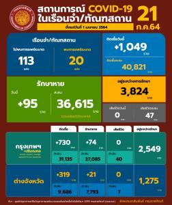 กลับมาหนัก! เรือนจำพบผู้ต้องขังติดโควิดเพิ่ม 1,049 ราย ยอดรักษาสะสม 3,824 ราย