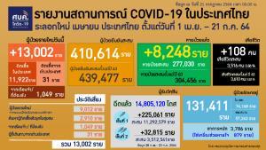 ไทยติดโควิดวันนี้วิกฤตหนัก 13,002 ราย สะสม 439,477 ราย ตายทะลุร้อย