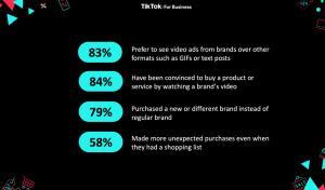 หนึ่งในตัวเลขชุดแรกที่ TikTok ภูมิใจเปิดเผย คือผลสำรวจที่พบว่า 84% ของผู้ใช้เกิดความอยากซื้อสินค้าเมื่อได้ชมวิดีโอจากแบรนด์บน TikTok
