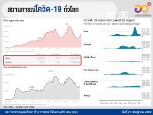 เปิด 9 สถิติสำคัญ ช่วงสถานการณ์โควิด-19 โลก-อาเซียน-ประเทศไทย