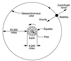 รูปที่ 2 วงโคจรค้างฟ้า (Geostationary orbit, GEO) ที่อยู่ห่างจากพื้นโลกประมาณ 35,786 กิโลเมตร (22,300 ไมล์)  จาก: http://www.williamcraigcook.com/satellite/work.html