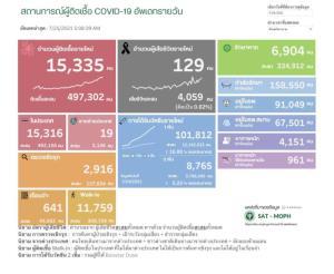 นิวไฮอีกครั้ง! ป่วยโควิดในประเทศวันนี้วิกฤต 15,335 ราย ติดเชื้อในเรือนจำ 641 ยอดดับสูง 129 คน ติดเชื้อสะสมระลอกเมษาฯ 468,439 ราย