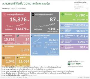 นิวไฮอีกรอบ! ป่วยโควิดในประเทศวันนี้วิกฤต 15,376 ราย ติดเชื้อในเรือนจำ 1,041 ยอดดับยังสูง 87 คน ติดเชื้อสะสมระลอกเมษาฯ 483,815 ราย