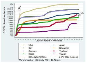"""""""หมอธีระ"""" แนะไทยต้องล็อกดาวน์เต็มรูปแบบ 1 เดือน ทางออกวิกฤตโควิด-19 หลังติดเชื้อใหม่พุ่งอันดับ 9 ของโลก"""