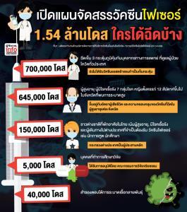เปิดแผนจัดสรรวัคซีนไฟเซอร์ 1.54 ล้านโดส ใครได้ฉีดบ้าง