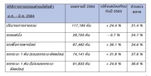 โตโยต้า แจงตลาดรถครึ่งปีขาย 373,191 คัน เพิ่มขึ้น 13.6 % คาดสิ้นปีแตะ 800,000 คันเพิ่มขึ้น 1 % เหตุจากโควิดไม่แผ่ว