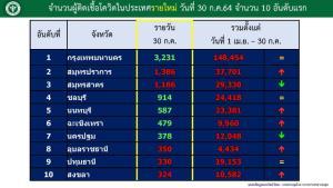 กทม.ยังติดเชื้อสูง 3,231 ดับ 55 ทั้งประเทศยังพบผู้ป่วยเพิ่มสูงขึ้นต่อเนื่อง เผยคลัสเตอร์รง. พบรวม 518 แห่ง ใน 49 จังหวัด