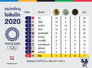 10 อันดับเหรียญโอลิมปิก2020