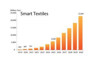 Smart Textiles คลื่นลูกใหม่อุตสาหกรรมสิ่งทอแดนปลาดิบ