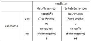 ความคุ้มค่าและความแม่นยำในการตรวจโควิด-19 ด้วยวิธีการต่างในสถานการณ์ที่ต่างกัน