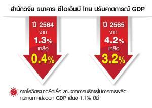 CIMBT ปรับคาดการณ์ GDP ปี 2564 เหลือ 0.4% ไตรมาส 3-4 มีโอกาสติดลบ