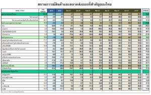 ศูนย์วิจัยกสิกรไทยปรับประมาณการส่งออกเติบโตเป็น 12.4% จับตาคลัสเตอร์โรงงาน
