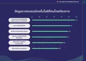 คนไทยมองเทคโนโลยีต่างมุม สูงวัยเป็นมิตรเพิ่มขึ้น-คนรุ่นใหม่ยังแคลงใจ