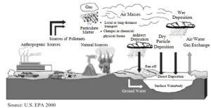 วิกฤต PM2.5 กับผลกระทบต่อเศรษฐกิจและการรับมือ