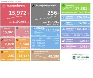 ป่วยโควิดในประเทศวันนี้ 15,972 ราย ยอดสะสมระลอกเมษาฯ 1.16 ล้านราย ยอดเสียชีวิตยังสูง 256 คน ยอดรวม 11,399 คน
