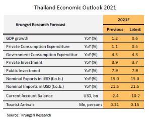 วิจัยกรุงศรีปรับลดคาดการณ์ GDP ปี 2564 เติบโตเหลือ 0.6% จากเดิมคาด 1.2%
