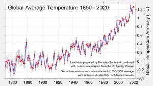 ความเชื่อมโยงระหว่างการแพร่ระบาดของ COVID-19 กับการเปลี่ยนแปลงสภาพภูมิอากาศและแนวคิดการแก้ปัญหาอย่างยั่งยืน (ตอนที่ 1)