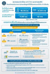 แบงก์ชาติ-สมาคมธนาคารไทยเร่งช่วยเหลือลูกหนี้ตามมาตรการเพิ่มเติมที่มีผลบังคับใช้แล้ว