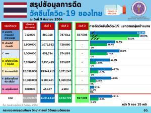 กรุงเทพฯ ฉีดวัคซีนโควิด-19 เข็มแรกกว่า 92.2% ไทยฉีดวัคซีนแล้ว 34,292,537 โดส