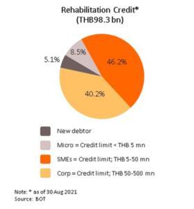 วิจัยกรุงศรีชี้เศรษฐกิจเสี่ยงหดตัวในไตรมาส 3 ผลกระทบจากโควิด-19 ระบาดระลอก 3