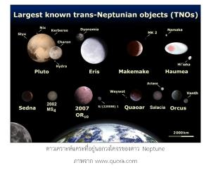 การคำนวณที่แสดงว่า สุริยะระบบ มีดาวเคราะห์อีกหนึ่งดวงเป็นดาวเคราะห์ดวงที่ 9