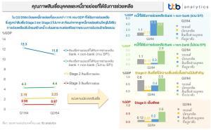 ttb analytics ประเมินคุณภาพหนี้ครัวเรือนไทยน่าห่วง แนะทางออกแก้ตรงจุด