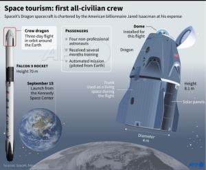 เปิดโผทางเลือก 'ท่องอวกาศเชิงพาณิชย์' ประสบการณ์ใหม่สำหรับคนกระเป๋าหนัก