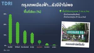 """สภาพ..กรุงเทพฯ เมืองฟ้า! """"พื้นที่ป่ายังไม่พอ"""" เป้า กทม. อีก 9 ปี ได้พื้นที่สีเขียวตามมาตรฐานโลก"""