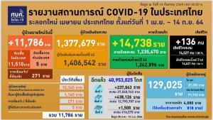 โควิดวันนี้ยอดติดเชื้อกทม.ลดลง พบ 2,788 ราย แต่ยังอันดับ 1 ทั้งประเทศรักษาอยู่ 129,025 ราย