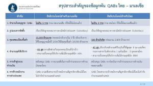 ธปท.และธนาคารกลางมาเลเซียเปิดรับสมัคร Qualified ASEAN Bank