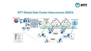 """""""เอ็นทีที"""" อัปเกรดเครือข่ายคลาวด์ ลุย NTT Global Data Center Interconnect"""
