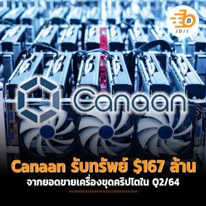 Canaan รับทรัพย์ $167 ล้าน จากยอดขายเครื่องขุดคริปโตใน Q2/64