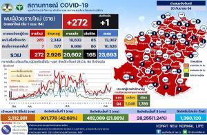 """โคราชอ่วมคลัสเตอร์ตลาด-รง.ระบาดไม่หยุด ป่วยโควิดพุ่งต่อ 272 ราย """"ตลาดสุรนารี""""ติดเชื้ออื้อลาม 12 อำเภอ"""
