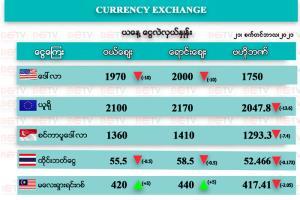 เงินจั๊ตถูกทุบทะลุ 2,000/$ ธ.กลางพม่าเทดอลลาร์สู้
