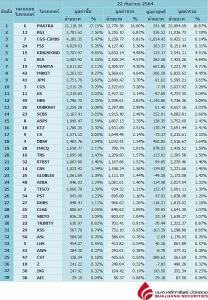 Broker ranking 22 Sep 2021